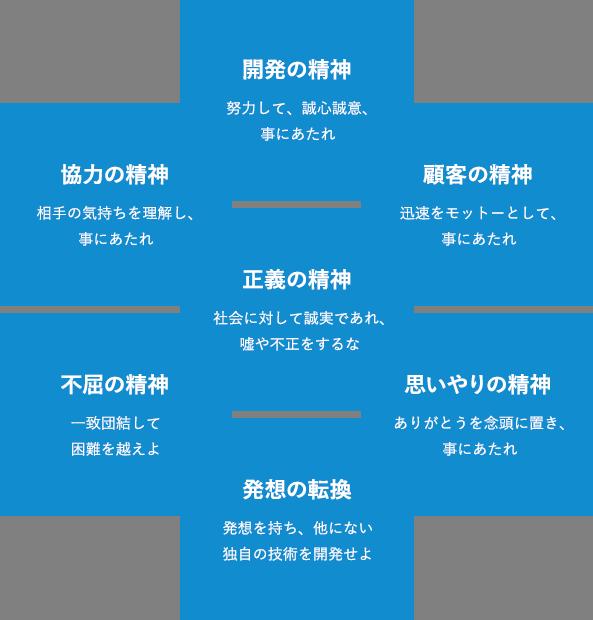 経営理念のイメージ画像